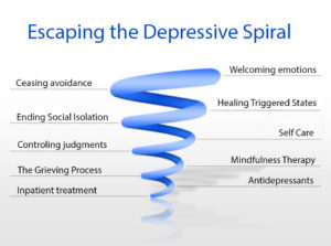 escape depression anxiety suicide calgary psychological counselling